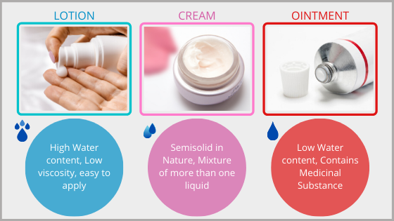 Difference between Lotion, Cream, and Ointment